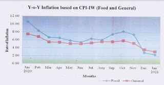 consumer-price-index-for-industrial-workers-2016100-january-2021