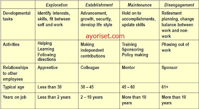A Model of Career Development (continued)