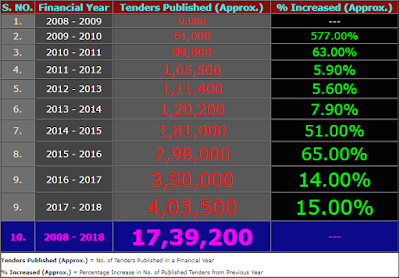 Over 17,00,000 Tenders Published Through IREPS e-Tendering Portal