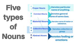 Five types of Nouns