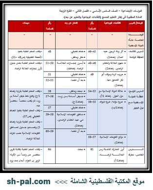 المادة المطلوبة لمبحث الدراسات الاجتماعية للصف السادس (الفترة الرابعة) الفصل الثاني