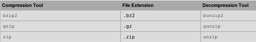 A Definitive Guide To Archiving and Compressing in Linux / Unix