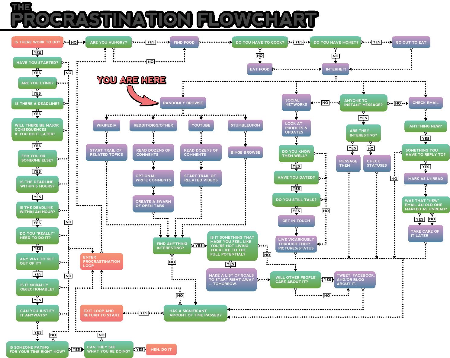 Xkcd Flowchart Tech Support