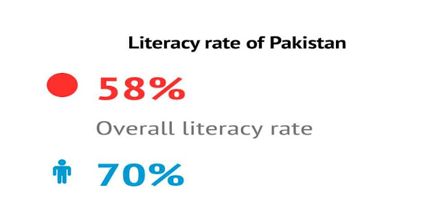 What is the current literacy rate of Pakistan in 2020?