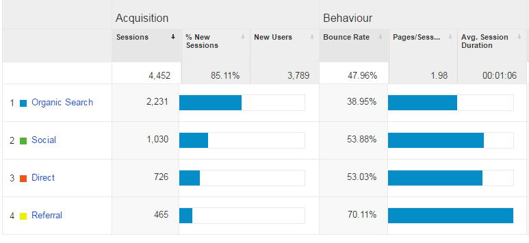 How-To-Use-Google-Analytics-Effectively-For-Your-Blog