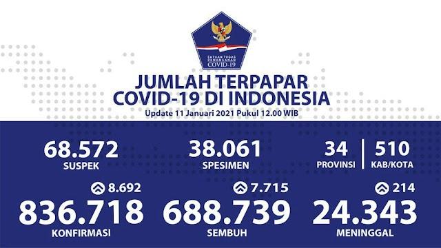 (11 Januari 2021) Jumlah Kasus Covid-19 di Indonesia