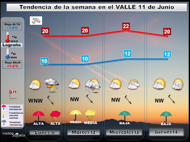 Tendencia del tiempo en La Rioja esta semana por Jose Calvo de Meteosojuela
