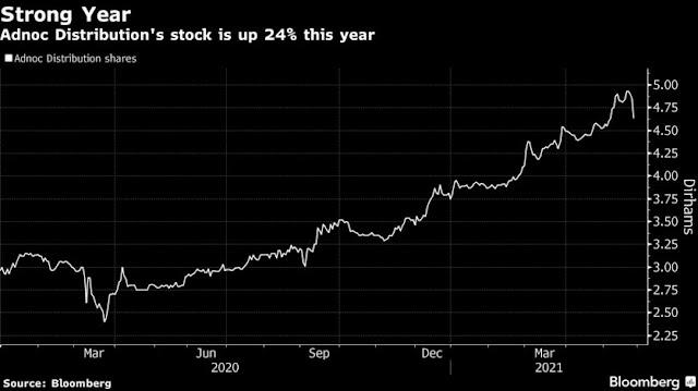 #UAE Oil Firm Adnoc Raises $1.6 Billion in Stock, Bond Sale - Bloomberg