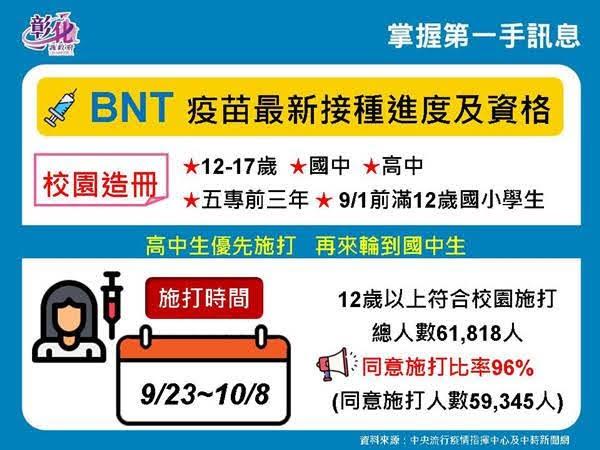 彰化疫情9/22零確診 明起BNT疫苗校園接種到10/8