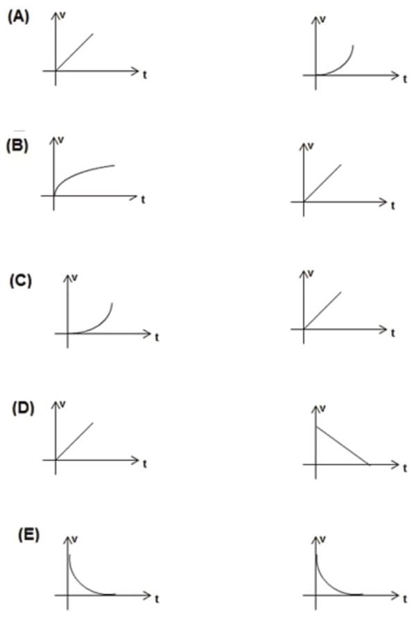 Assinale a alternativa que mostra CORRETAMENTE os gráficos de velocidade em função do tempo para a situação 1 e para situação 2 respectivamente.