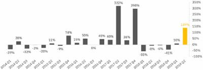 В Binance обнаружили, что корреляция биткойна и других криптовалют существенно снизилась