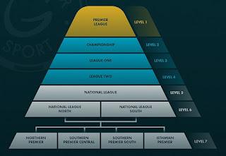 piramida liga inggris, masbilly,