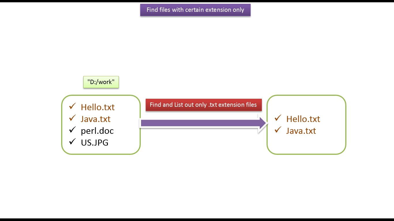Java ee java tutorial java io java file how to find and list java tutorial java io java file how to find and list out files with certain extension only v2 baditri Image collections