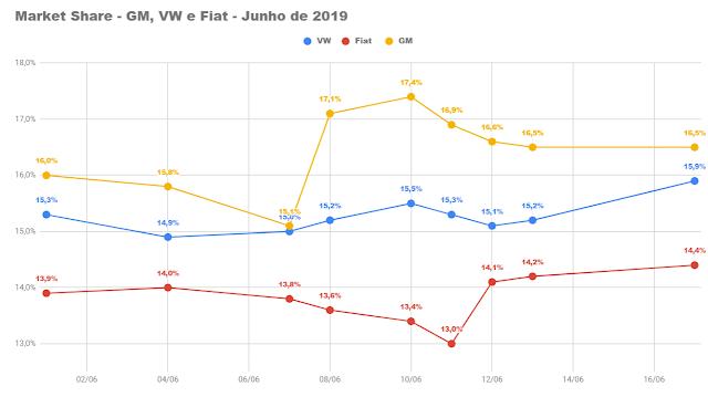 Disputa pela liderança: Volkswagen aproxima-se da GM em junho