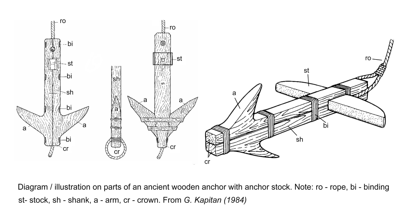 Illustration on parts of an ancient wooden anchor with anchor stock. (from G. Kapitan 1984)