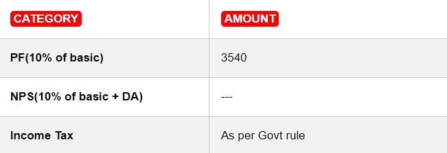 Rajasthan Police SI Salary
