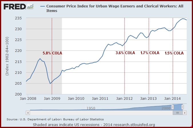 Consumer Price Index for Urban Wage Earners and Clerical Workers