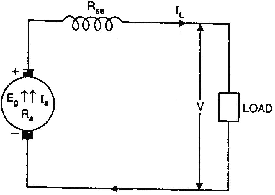 Series Wound DC Generator