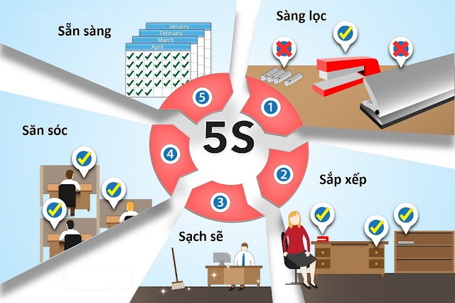 Quản-lý-công-viêc- nhờ-áp-dụng-công-thứ- 5S