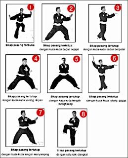 Sifat Pencak Silat : sifat, pencak, silat, Teknik, Dasar, Dalam, Pencak, Silat, SABILISLOW