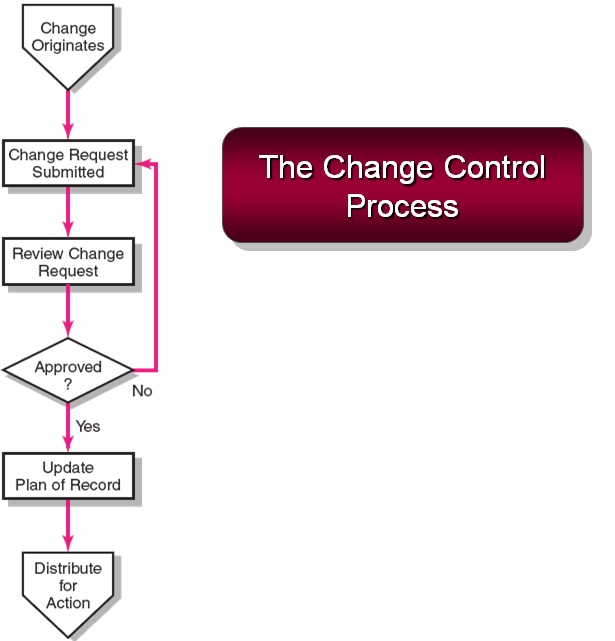 NT's PMP Journey: Risk - Change Control System Process