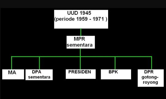 Tugas Bacalah Materi Halaman 82 89 Tentang Dekret Presiden 5 Juli 1959 Operator Sekolah