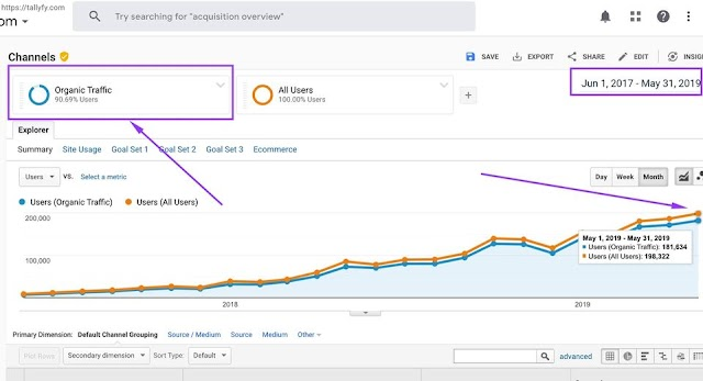 SEO is easy - SEO from 0 to 200k monthly traffic and beyond