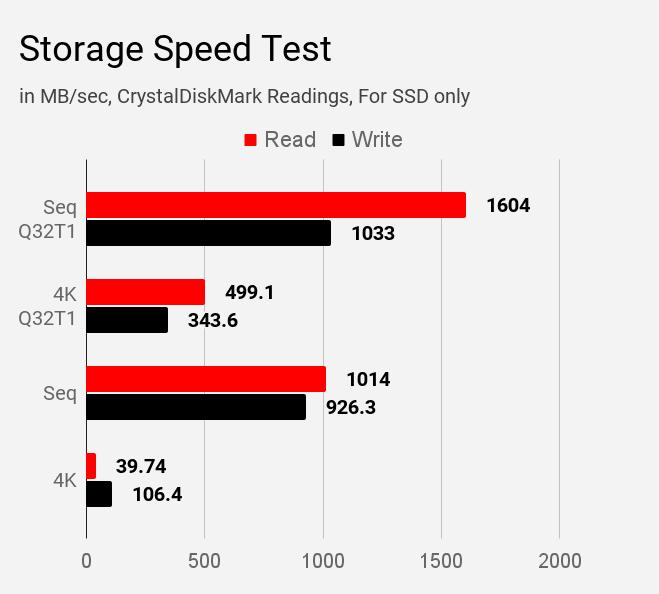 Storage speed test of MSI Modern 14 B4MW laptop using CrystalDiskMark tool.
