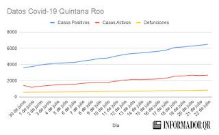 Casos de Coronavirus Covid-19 en Quintana Roo 22 de julio 2020