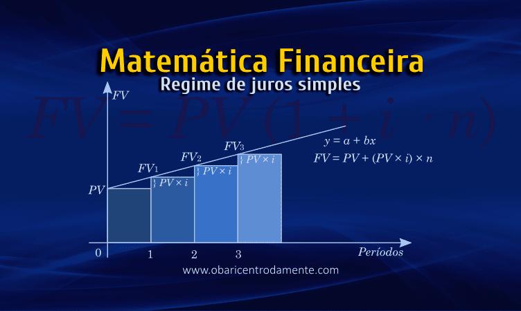 Matemática Financeira: Regime de juros simples