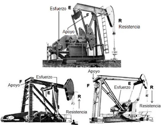 Bombeo Mecánico - Diseño - Clasificación de los balancines de acuerdo a su geometría