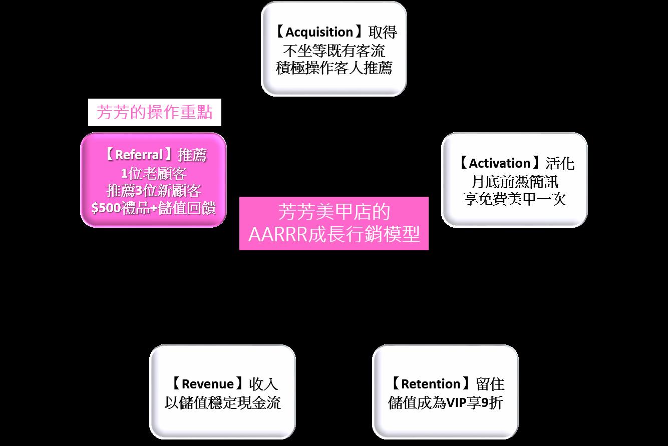 芳芳美甲店的AARRR成長行銷模型