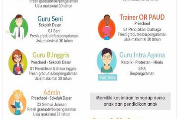 Lowongan Kerja Guru & Staff Gagas Ceria Innovative Education