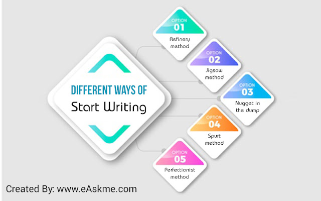 Different ways of start writing: Improve Your Skills by Learning New Methods of Writing Your Essay: eAskme
