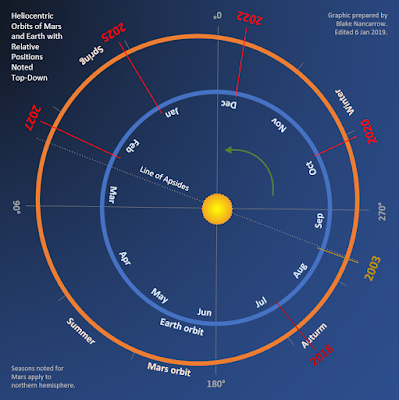 chart of Mars and Earth orbits