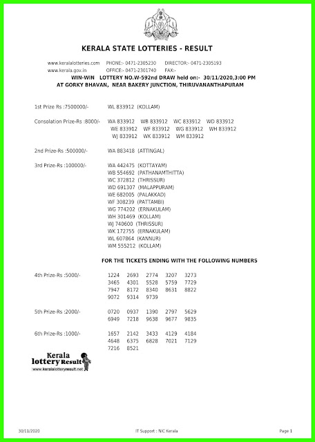 Live: Kerala Lottery Result 30.11.20 Win Win W-592 Lottery Result