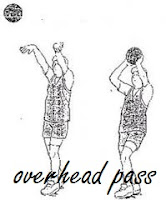 Overhead pass (operan diatas kepala)