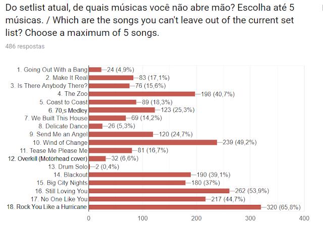Gráfico sobre as 5 músicas que não abrem mão