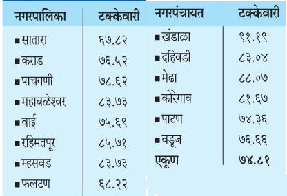 Satara District Nagarpalika Election 2016 Result