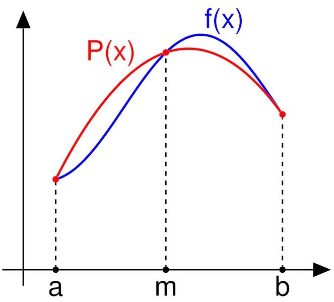 Simpson's Rule Illustration
