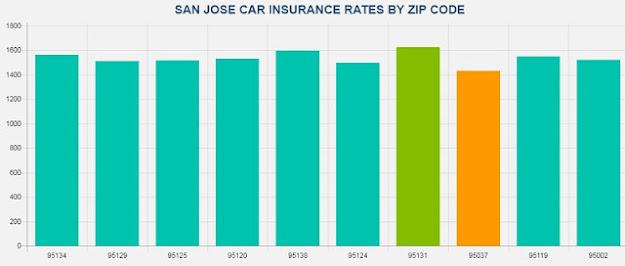 Cheap Auto Insurance San Jose CA