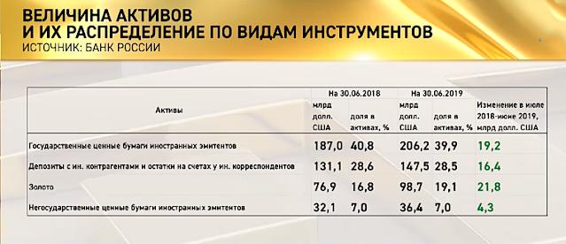 резервы ЦБ превращены в доллары и вывезены за пределы России? В этом почему-то сомнений не возникает.