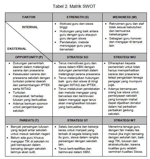 Matrik SWOT - bina GTK