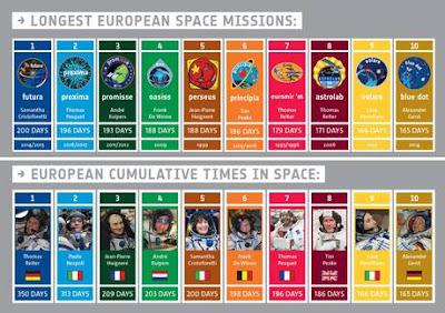 Secondo astronauta europeo rimasto in orbita