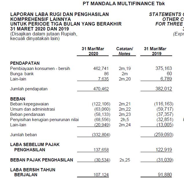 Laporan Keuangan MFIN kuartal 1/2020
