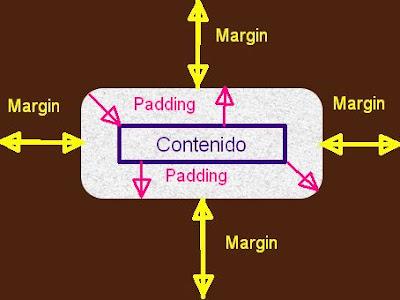 Ejemplo Margin y Padding