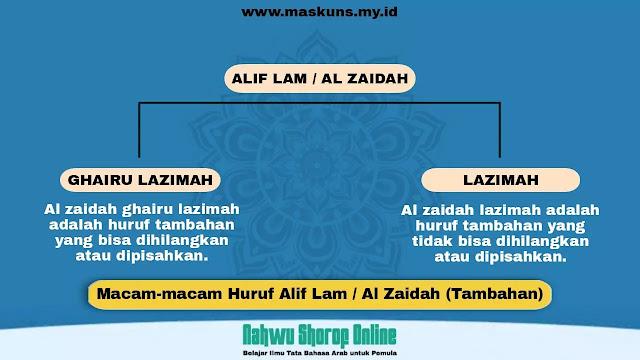 Huruf Alif Lam / Al Zaidah