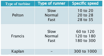 Classification According to Specific Speed Of the turbine