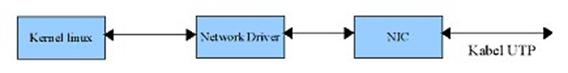 Gambar 37. Komputer Dengan Satu Kartu Ethernet