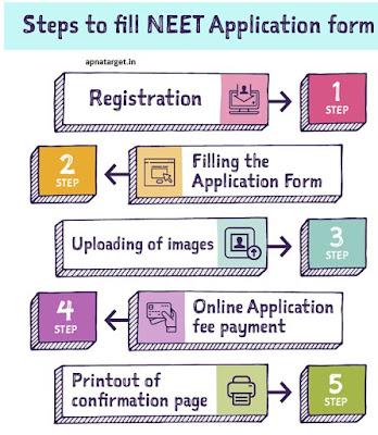 NEET Exam Registration